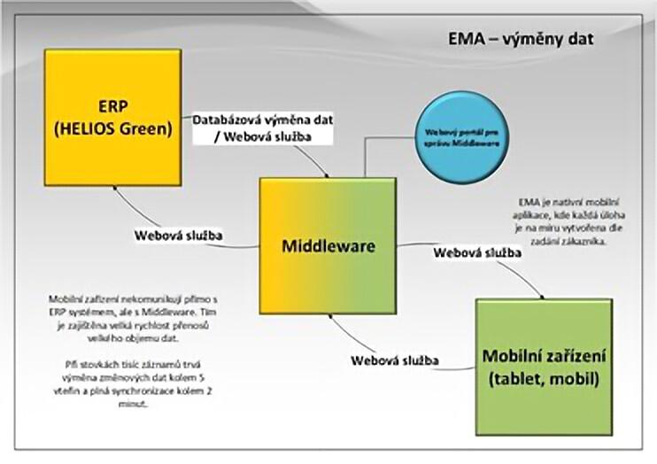 EMA - Architektura