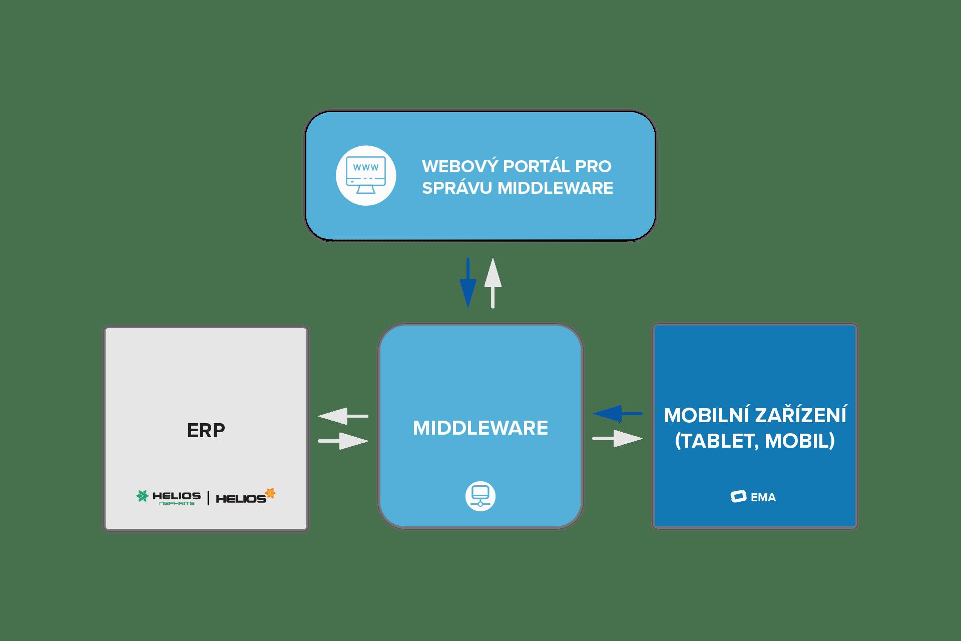 Grafické schéma - Enterprise Mobile Application