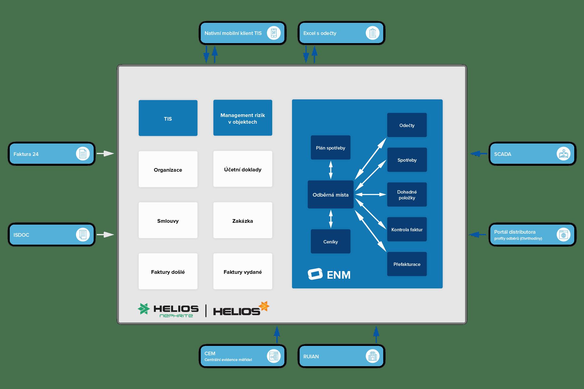 Grafické schéma - Energetický management