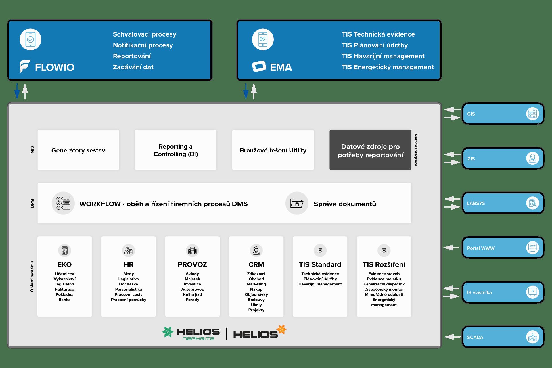 Grafické schéma - HELIOS Nephrite a Green