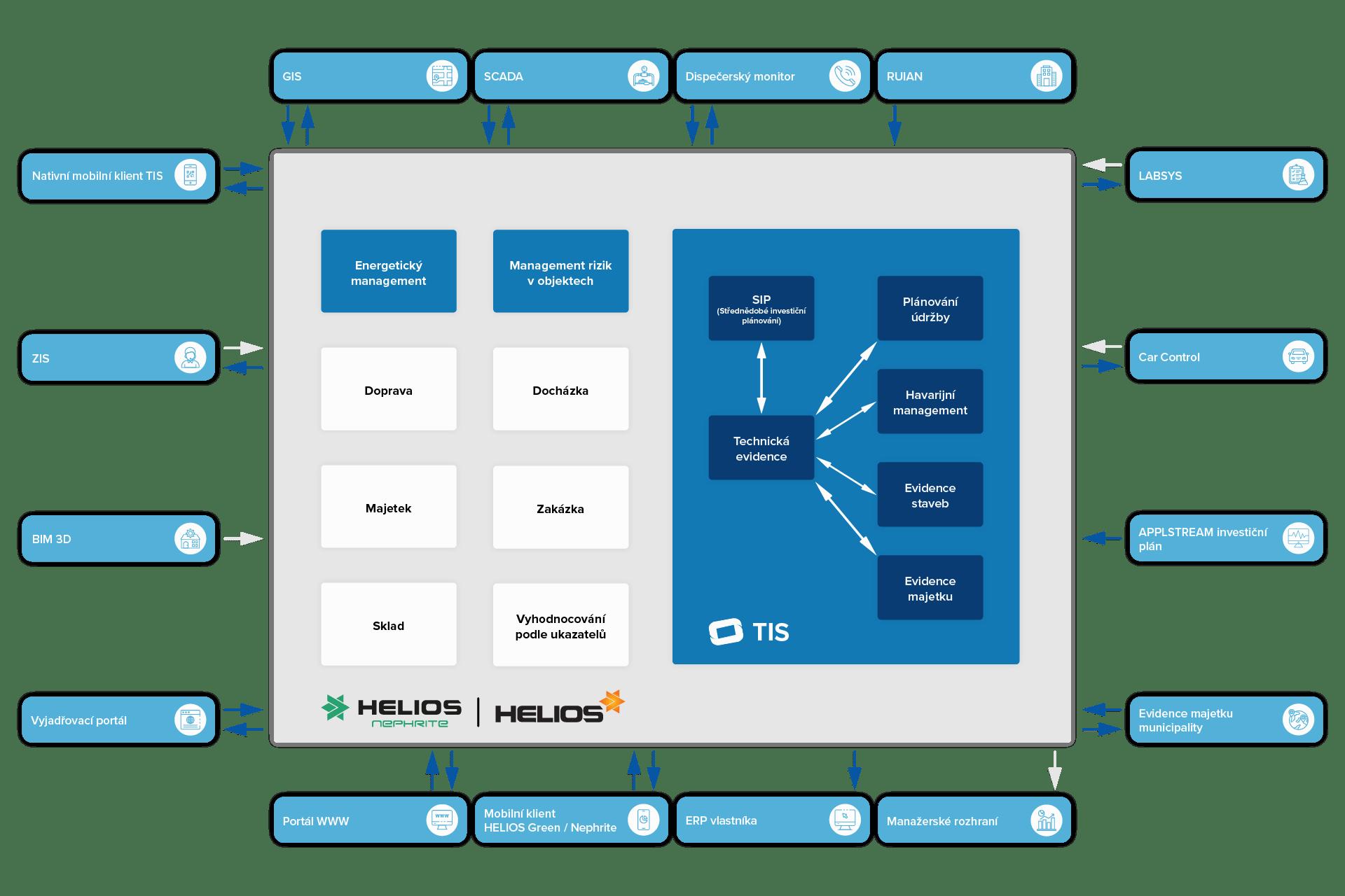 Grafické schéma - Technický informační systém